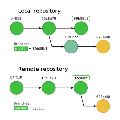 git force push to remote branch