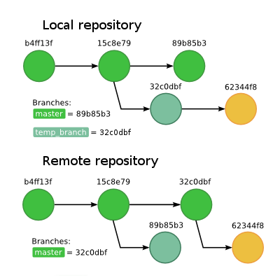 Local and remote repositories graphs after (forced) pushing temp_branch to replace the master branch on the remote.
